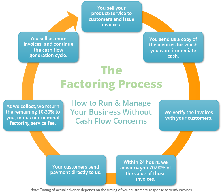 What is Factoring and How Invoice Factoring Works?