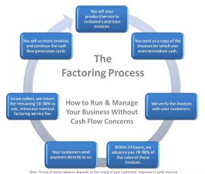 What is Factoring - How Invoice Factoring Works?